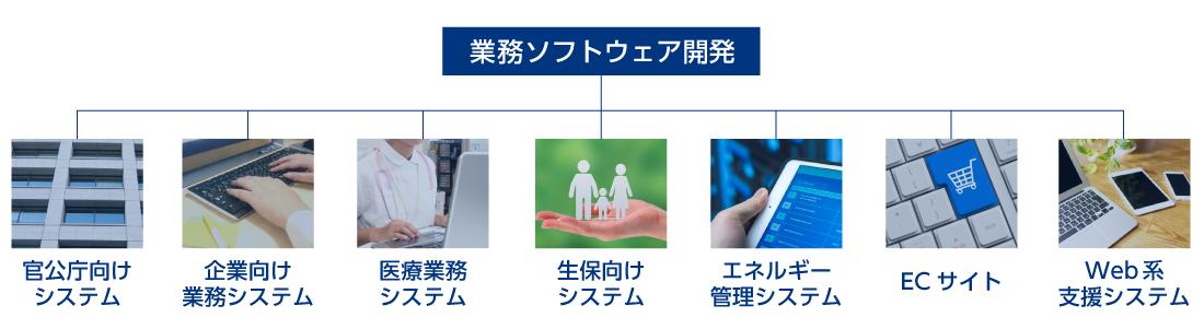 業務ソフトウェア開発 | サイバーコム株式会社